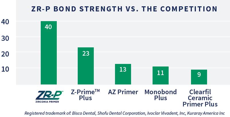 ZR-P Bond Strength chart